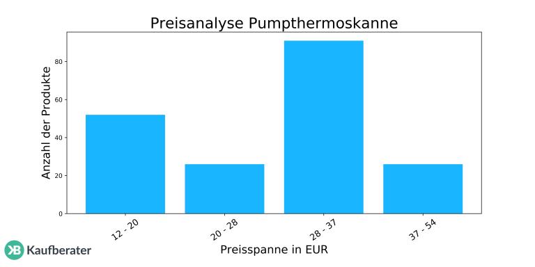 pumpthermoskanne-test